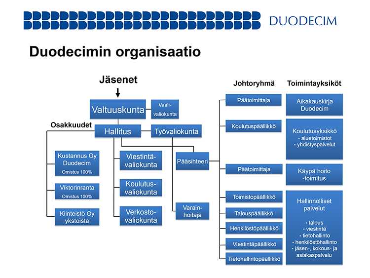 Duodecim-organisaatiokaavio-2016_Dpattern